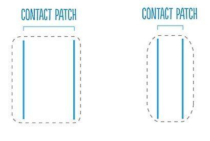 skateboard wheel contact patch
