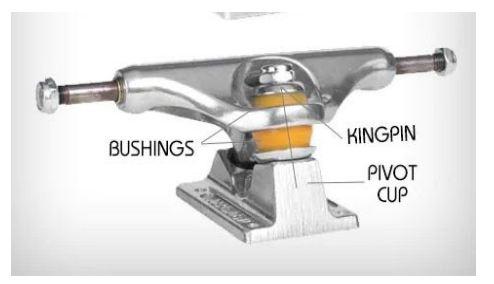 how do skateboard trucks work 2