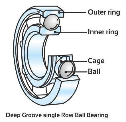 how to make a skateboard bearing