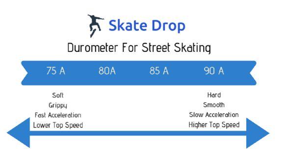 how to measure a skateboard wheel