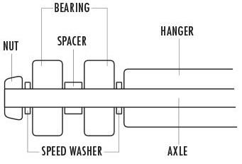 how to put skate bearings in wheels